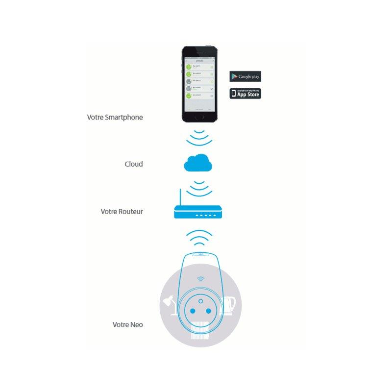 Prise lectrique neo wifi connect e votre smartphone - Prise electrique wifi ...