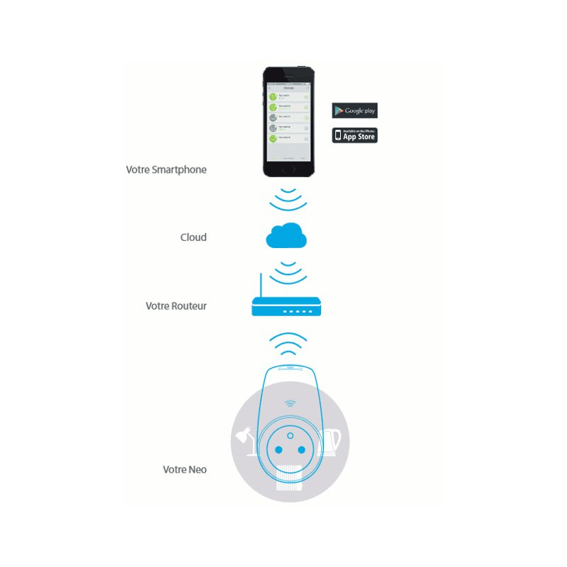 Prise lectrique neo wifi connect e votre smartphone - Prise connectee wifi ...